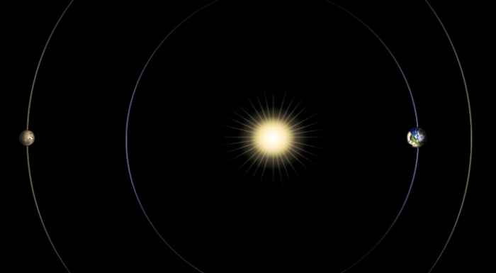 Solar conjunction: when Earth (r) is on the opposite side of the Sun or another solar system body - in this case, Mars (l)