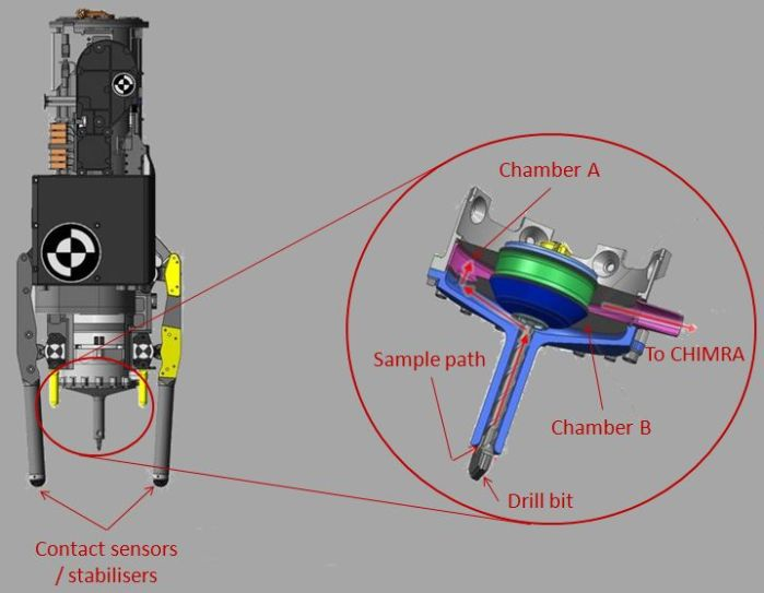 How the drill works: On the left, a view of the drill mechanism mounted on the rover's turret, with the drill bit centre bottom. On the right a cutaway showing the sample collection mechanism in the drill bit