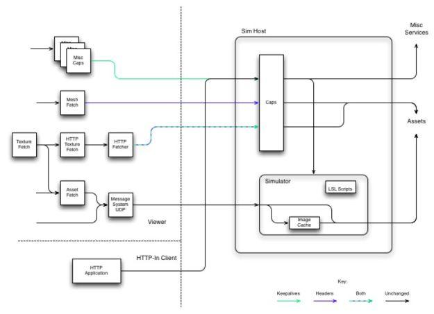 Monty's HTTP work encompasses viewer / server communications