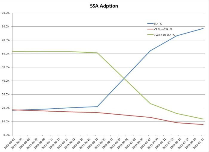 A chart compiled by Kadah Koba showing the percentages of SSA-enabled and non-SSA viewer in use (excluding Firestorm 4.4.0)