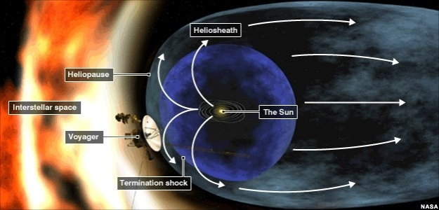 The heliosphere and its component elements