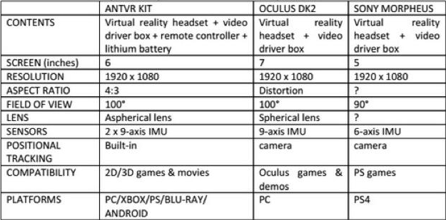 Comparing the ANTVR with Oculus SDK2 and Sony's Morpheus
