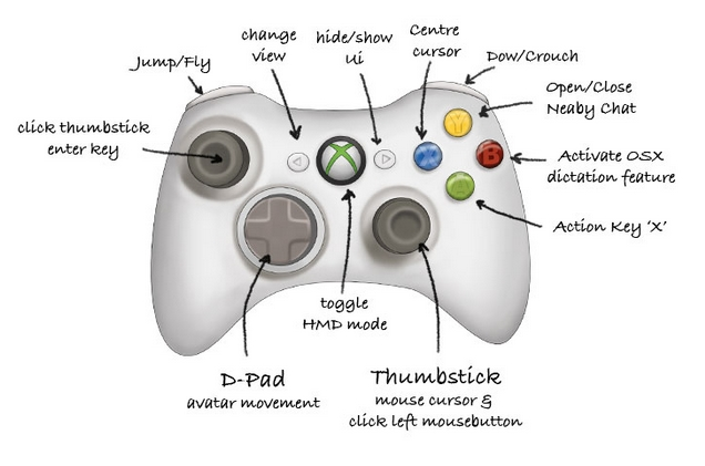Loki's work on integrating the Xbox 360 controller for use with SL and the Oculus Rift (image via Loki Eliot)