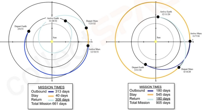 The two classes of Mars mission: opposition (l), which are launched when Earth and Mars are on the same side of the Sun, and conjunction class (r) are launched when the Earth and Mars are on opposite sides of the Sun both amount to a mission duration of 2- 2.5 years
