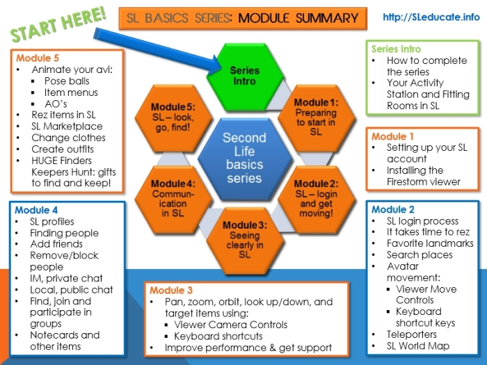 The 6 elements (including the introduction) of the SL Basics course provided as a part of SLeducate