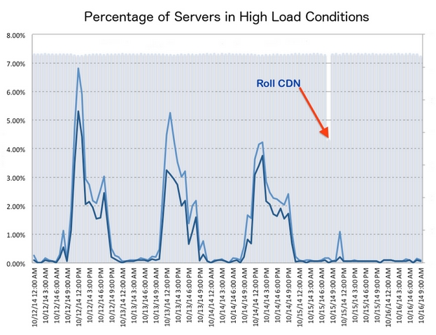 The CDN deployment dramatically decreases the load places on the Lab's simulator host servers (image: Linden Lab)