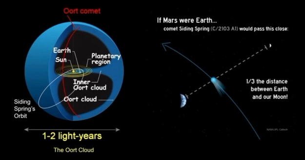 Siding spring is a comet originating in the Oort cloud, and beleived to be making perhaps its first foray into the inner solar system, passing inside the orbit of Jupiter