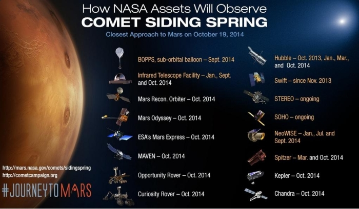 Siding Spring has been, and is, under observation by an armada of science probes and also from observatories on Earth
