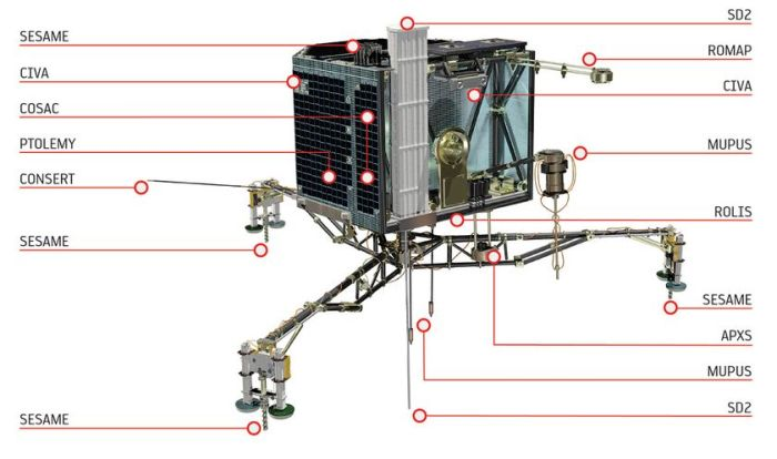 Philae's science instruments - you can read more about them on the ESA website