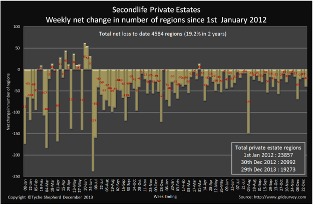 The decline in private regions, January 2012 through December 2013 (source: Tyche Shepherd, SLU forums)