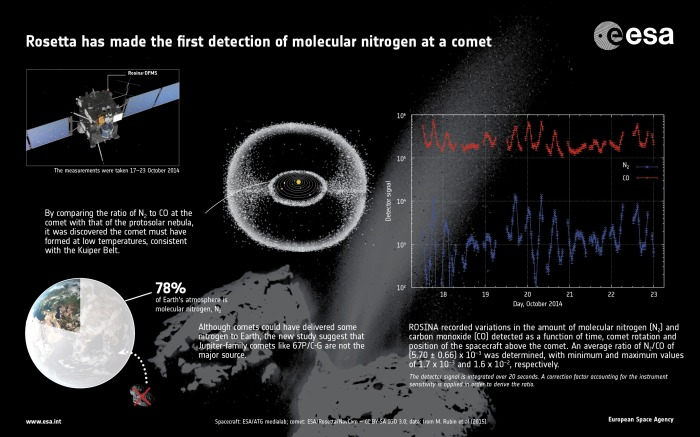 ESA graphic annotating the first discovery of molecular nitrogen at the comet (image: European space Agency)