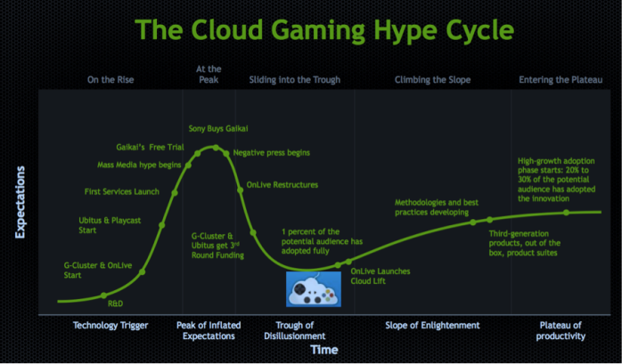 Despite the fact the Nvidia suggested OnLive themselves were helping to lift cloud gaming out of the Trough of Disillusionment towards its Plateau of Productivity, no-one was interested in acquiring the company as an operational concern when OnLive decided to seek outside assistance (image: Nvidia via OnLive)
