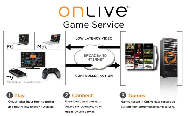 From the start, OnLive was well ahead of the curve, and even though we're reaching a point were the viability of cloud-based gaming can be demonstrated, it seems few are yet willing to take a gamble on taking-on the kind of services OnLive have offered