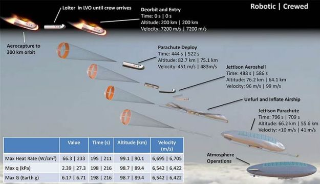 NASA Langley's HAVOC mission