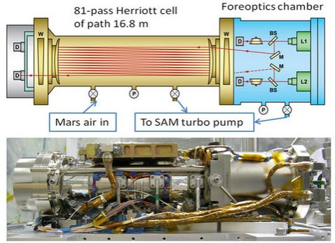 Could a small pocket of air carried from Earth have leaked into one of the spectrometers aboard Curiosity's SAM instrument and caused spurious  methane counts?