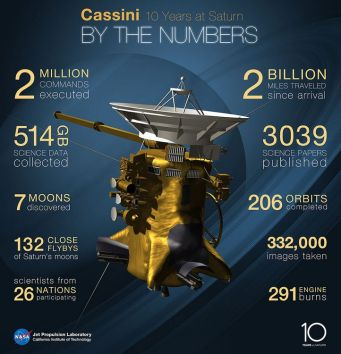 An infographic released by NASA in June 2014 to mark Cassni's ten years in operation around Saturn