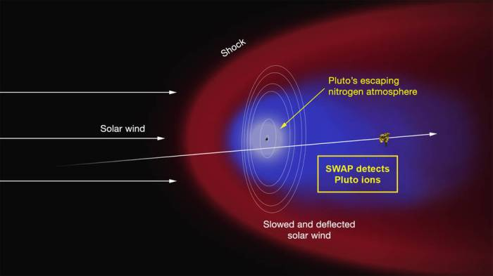 Since passing Pluto, New Horizons has entered into a region of space affected by the complex interaction between Pluto's atmosphere and the solar wind, which is slowly tearing away the upper layers of Pluto's atmosphere