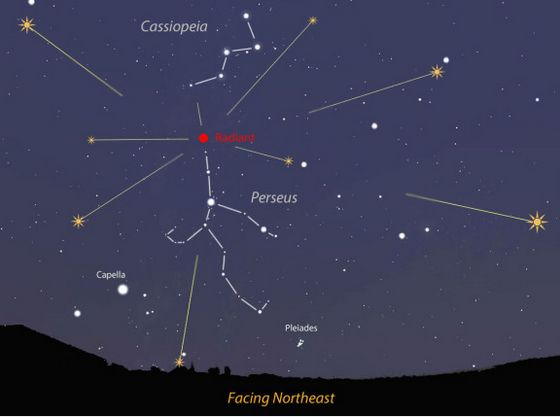 The Perseids appear to radiate from spot below the W of Cassiopeia in the constellation Perseus, hence the shower's name.