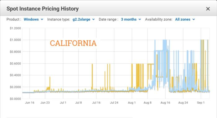 The California Spot Instance pricing, which has only settled down again in the last few days