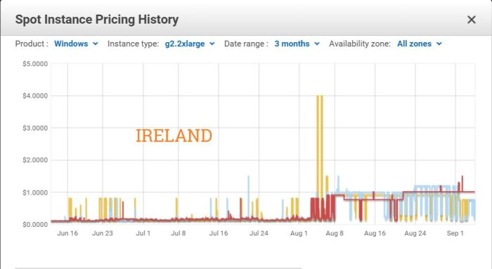 Ireland was the first of Amazon EC2 centres used by Bright Canopy to be affected by sharp rises in Spot Instance pricing at the start of August