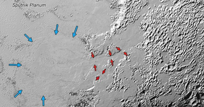 "Glacial flow on Pluto: deposits of frozen nitrogen which have accumulated on the uplands on the right side of this 630 km (390 mi) wide image has formed glacial flows leading from the uplands beck into ""Sputnik Planum"" draining from Pluto's mountains onto the icy plain through the valley system indicated by the red arrows (the valleys average between 3 and 8 km (2 and 5 mi) in width). In the meantime, the ice of the plain appears to be flowing outwards and towards the uplands, as indicated by the blue arrows. Image: NASA/JHUAPL/SwRI."