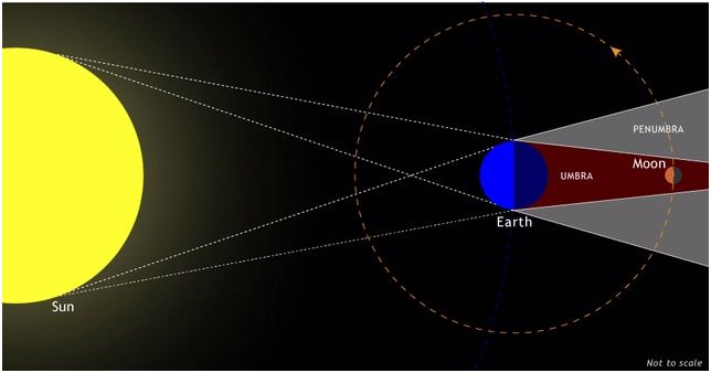 A total lunar eclipse occurs when the Sun, Earth and Moon are lined up so that th Earth is between the Sun and Moon, and the later sits within the Earth's shadow