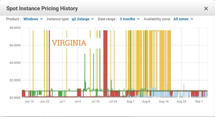 Like Ireland and California, Virginia, Bright Canopy's newest POP with Amazon, also experienced enormous volatility in pricing which has - like California - only recently showed signs of stabilising. Unfortunately, there's no guarantee this will remain the case