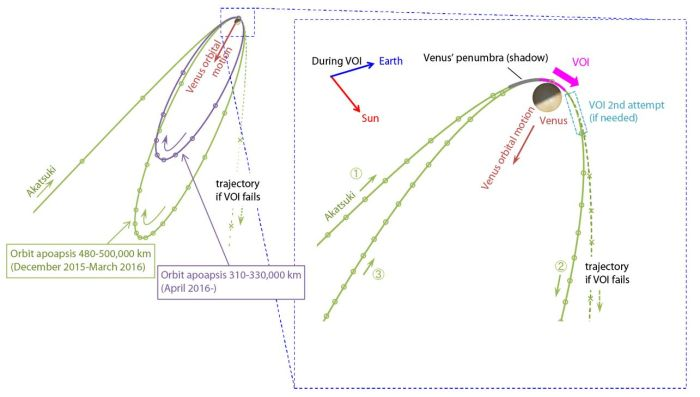 Emily Lakdawalla provided this diagram of the Akatsuki orbit insertion attempt
