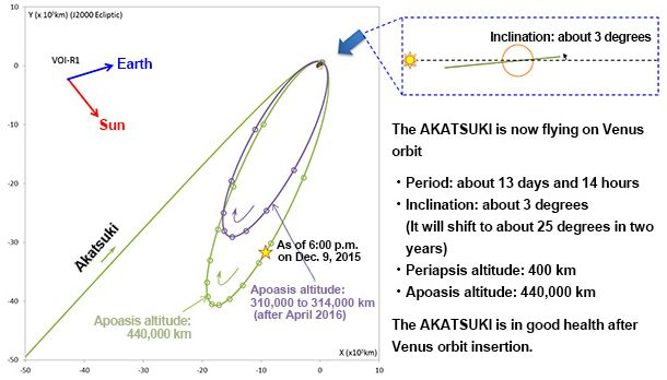 A simple orbital diagram released as a part of the low-key JAXA press release confirming Akatsuki had arrived in orbit around Venus
