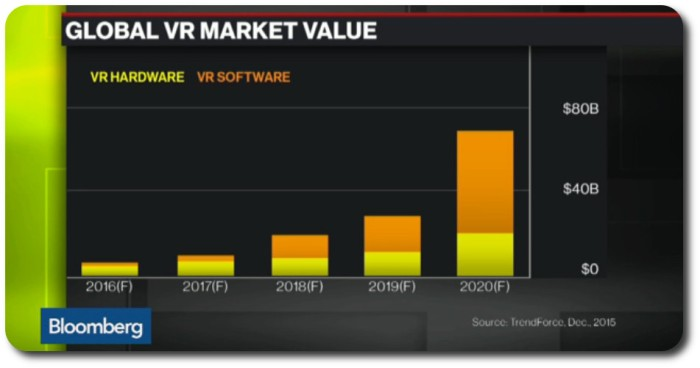 The Trend Force prediction for VR growth (via Bloomberg Business)