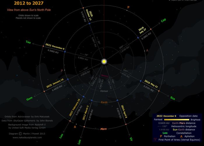Mars oppositions, 2012-207, courtesy of (click for full size)