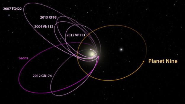 A planet averaging about 10 times as massive as Earth, called Planet Nine could explain the paths of six distant objects in the solar system with mysterious orbits