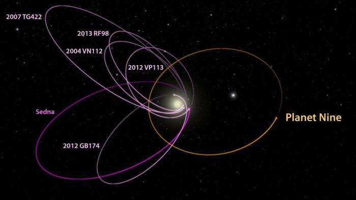 "A planet 10 times as massive as Earth, called Planet Nine in the diagram (and informally ""George,"" ""Jehoshaphat,"" and ""Planet of the Apes"" by scientists) explains the paths of six distant objects in the solar system with mysterious orbits (magenta)."