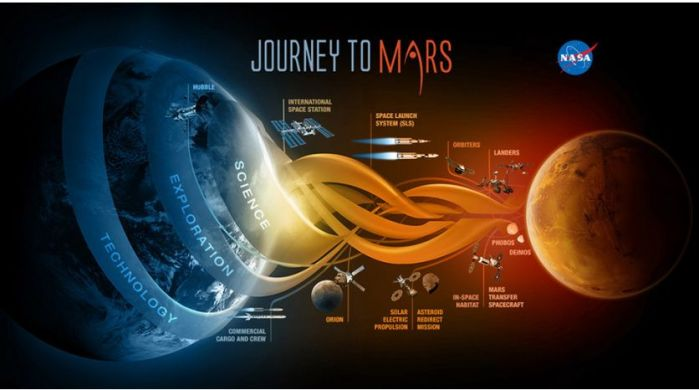 NASA's Journey to Mars, the latest iteration of their vision for sending humans to Mars is big on concepts and ideas, light on hard facts such as costs and time scales. Congress see this as a weakness which could see hopes of getting humans to Mars any time soon squashed by future presidential administrations and / or Congressional sessions