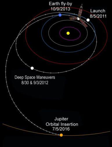 Juno's journey