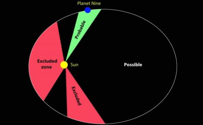Using data from Saturn's orbit gathered by the Cassini mission and a mathematical model, French astronomers have been able to determine the parts of the sky in which Planet Nine is either most likely or least likely to be found