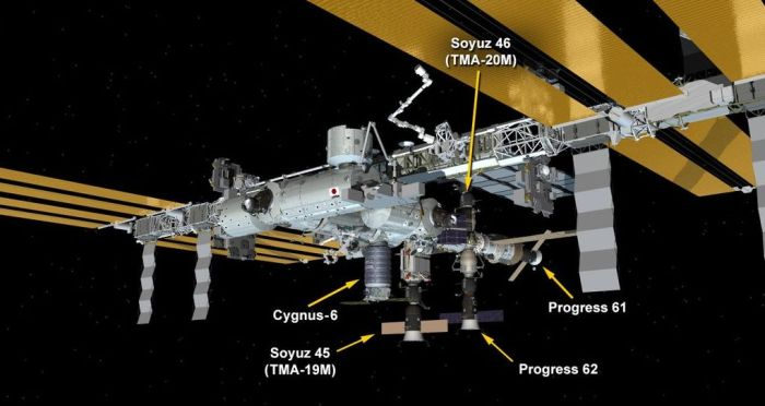 Currently at the ISS: The newly-arrived Cygnus vehicle, the two Soyuz crew return vehicles, and the two Progress resupply vehicles. Progress 61P will be departing the station in the next few days, and will be replaced by Progress 63, prior to SpaceX CRS8 arriving