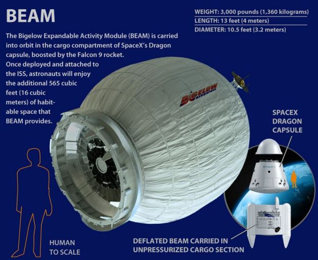 The Bigelow Expandable Activity Module, delivered to the ISS on Sunday, April 10th by SpaceX CRS-8