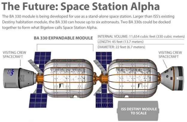 """Bigelow aerospace is already working on a much bigger inflatable module - the BA330, two of which might be used ro develop what the company calls """"Space Station Alpha"""", which might fly some time after both SpaceX and Boeing commence operations with their Commercial Crew vehicles, the Dragon V2 and Starliner"""