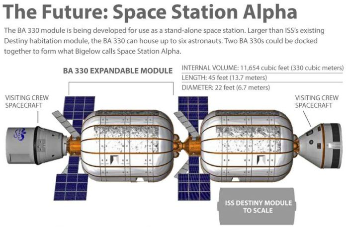 "Bigelow aerospace is already working on a much bigger inflatable module - the BA330, two of which might be used ro develop what the company calls ""Space Station Alpha"", which might fly some time after both SpaceX and Boeing commence operations with their Commercial Crew vehicles, the Dragon V2 and Starliner"