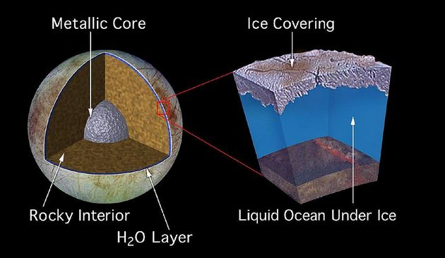 Europe's subsurface ocean as it might exist - although another theory suggest that rather than being fully liquid, this ocean might be a warm, icy slush