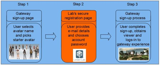 The new user sign-up process for the gateway programme currently in QA with the Lab, should present users coming into Second Life via a third-party gateway with a relatively transparent process which allows the Lab to meet its legal requirements on account information privacy. (Note: this diagram is for illustrative purposes only, and based on how the process has been explained during a meeting [42:35]. The number of steps involved in the process may differ in practice)