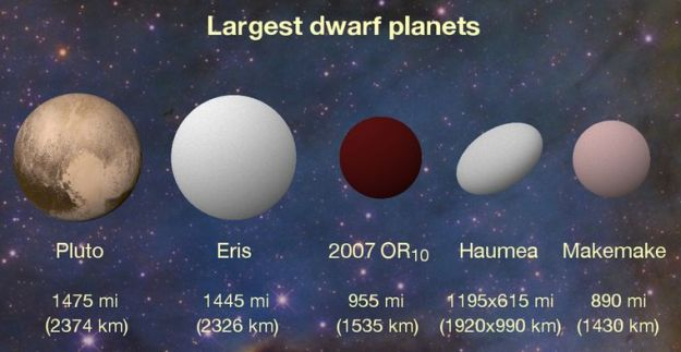 A revised infographic of the six largest dwarf planets, showing 2007 OR10's revised 3rd place