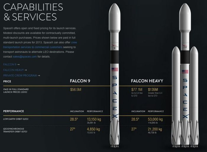 The Falcon 9 Heavy, which could lift scientific payloads aboard the Dragon 2 carrier vehicles almost anywhere in the solar system - compared to the current Falcon 9 (Credit: SpaceX)
