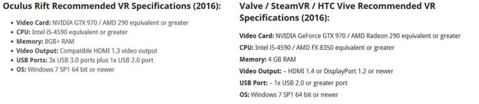 The Ouclus Rift and HTC Vive system specifcations (with thanks to RoadtoVR). note these are not the minimum specifications for Sansar if yyou plan to access it from a desktop system without VR; those are still to be determined