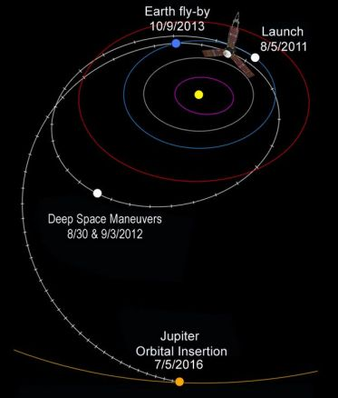 Juno's journey to Jupiter, with a flyby-of Earth in 2013