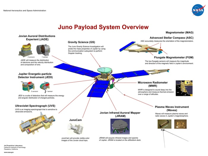 Juno's science instruments - click for full size. Credit: NASA / JPL