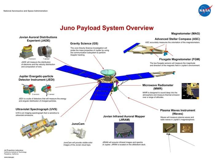 Juno's science instruments - click for full size. Credit: NASA / JPL