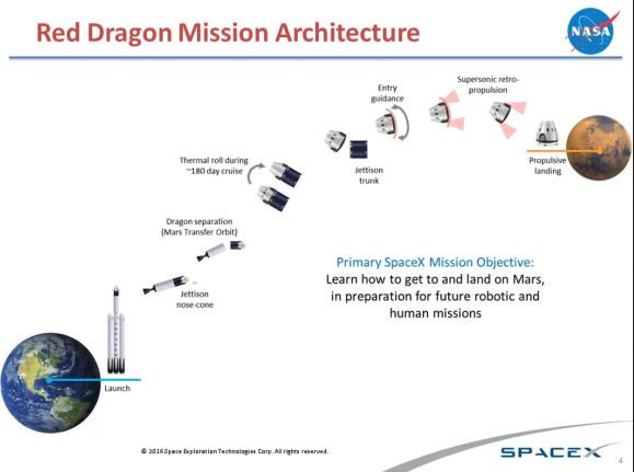 A SpaceX / NASA infographic outlining the Red Dragon mission - now slated for 2020