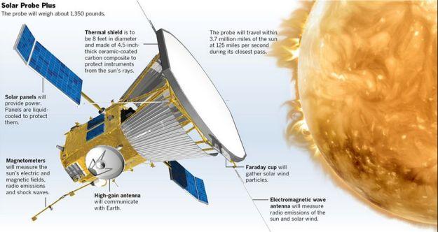 Solar Probe Plus. Credit: APL/JHU